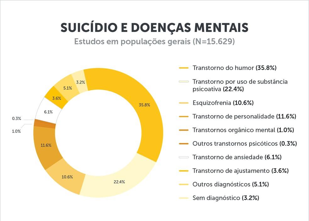 """""""Suicídio: informando para prevenir"""", cartilha publicada pelo Conselho Federal de Medicina e Associação Brasileira de Psiquiatria — Foto: Reprodução"""