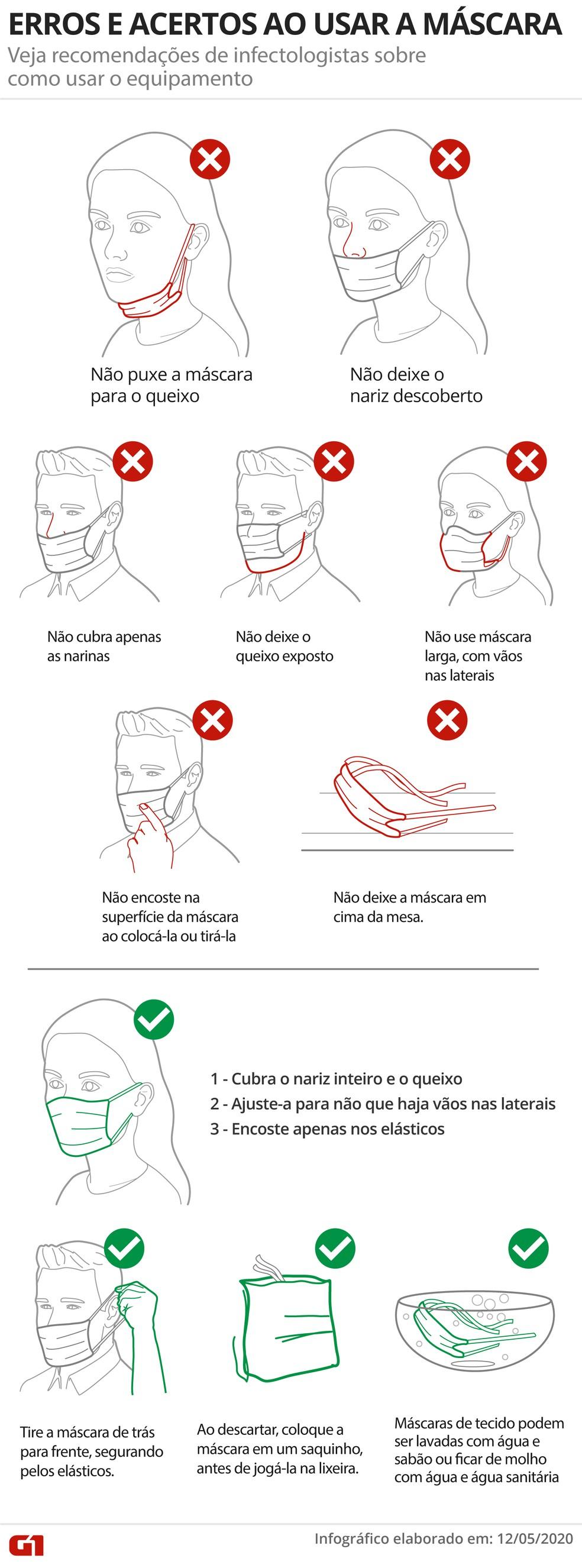 Formas erradas e corretas de usar máscara de proteção contra o coronavírus — Foto: Arte/G1