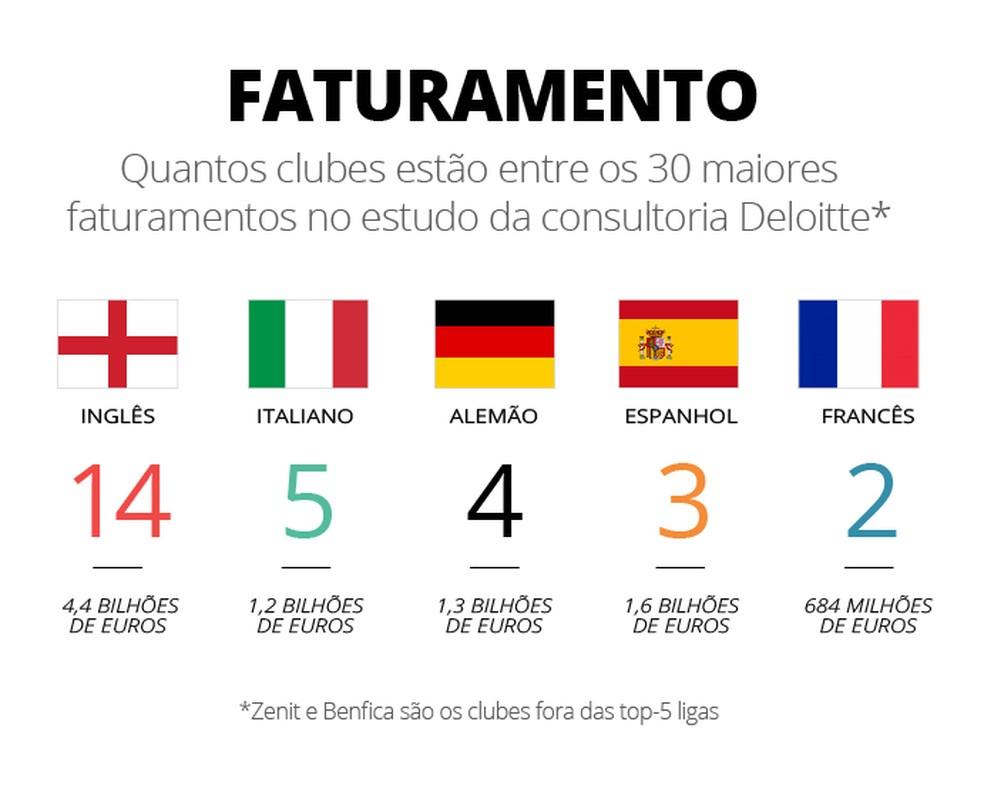 O faturamento de cada liga (Foto: Infografia)