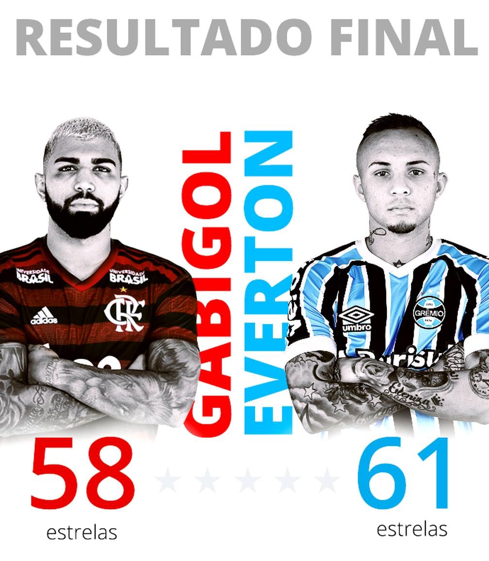Everton levou três estrelas a mais que Gabigol  — Foto: Infoesporte