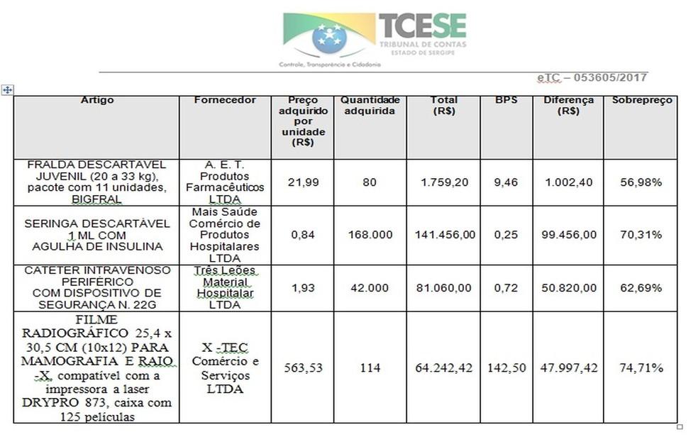 Tabela com preços de materiais (Foto: TCE/SE)