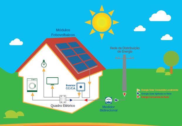 Esquema mostra os principais componentes do sistema solar fotovoltaico na geração distribuída, em que o consumidores produzem a própria eletricidade que consomem (Foto: Absolar)