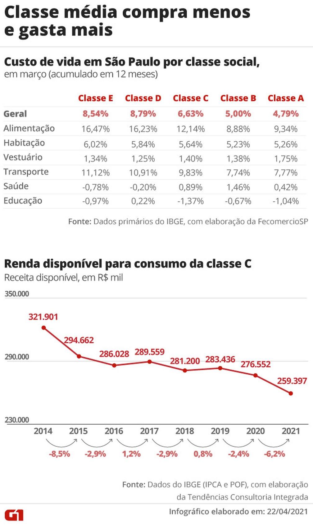Classe média compra menos e gasta mais — Foto: G1