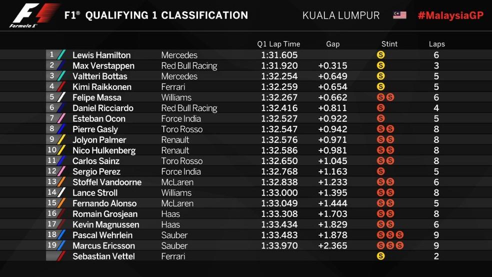 Resultado final - Q1 - Malásia (Foto: Reprodução/Twitter)