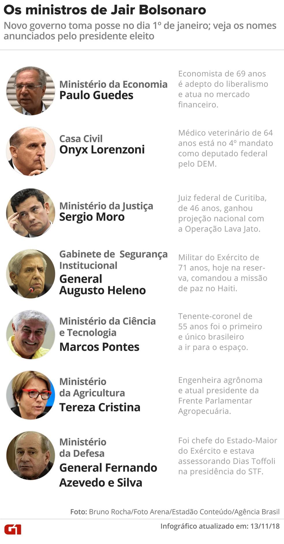 Ministros de Jair Bolsonaro — Foto: Juliane Monteiro e Karina Almeida/G1