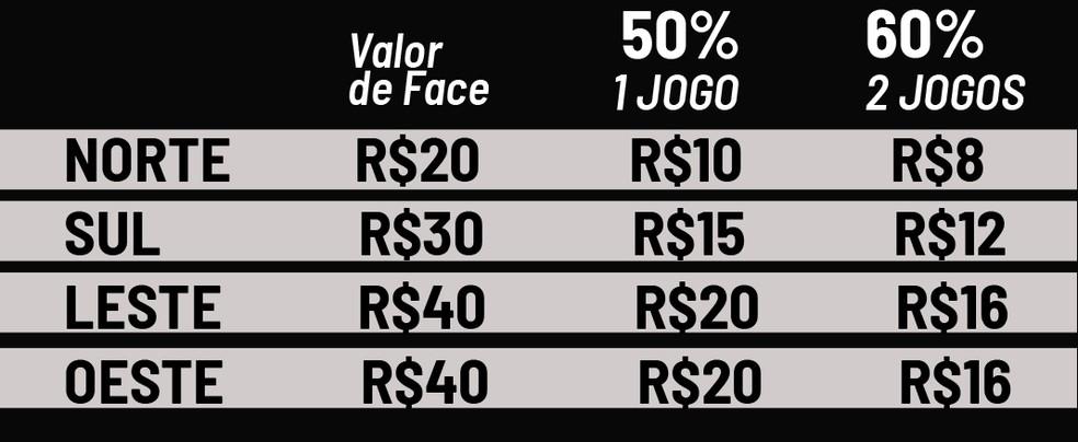 Preços dos ingressos dos amistosos do Corinthians contra Grêmio e Cruzeiro (Foto: Divulgação)