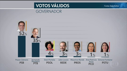 Datafolha Senado - Pernambuco, votos válidos: Humberto, 27%; Jarbas, 26%; Mendonça, 18%