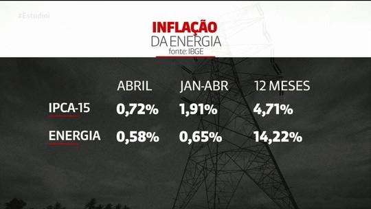 Conta de energia elétrica vai ficar mais cara em maio