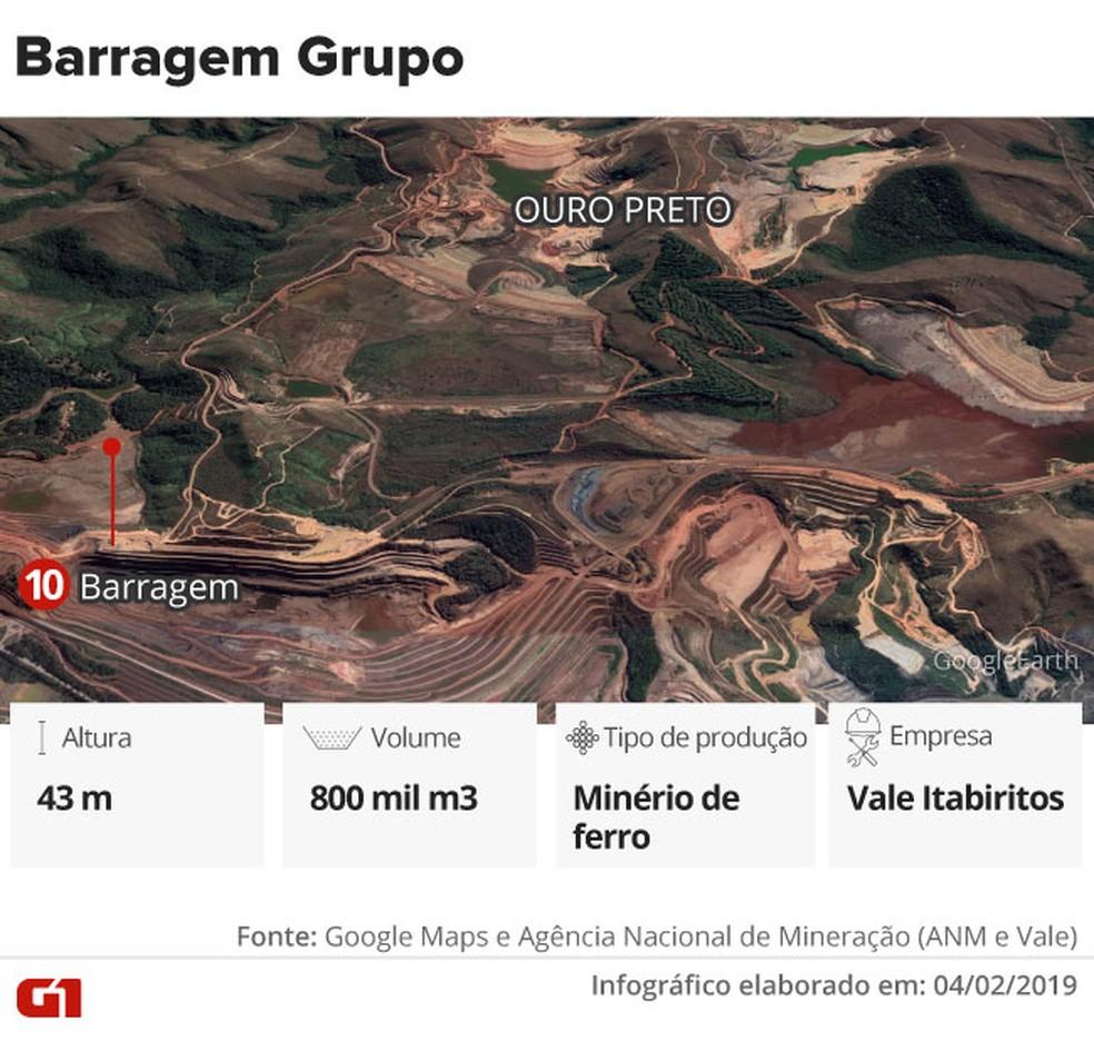Barragem Grupo — Foto: Infográfico: Juliane Monteiro e Karina Almeida/G1