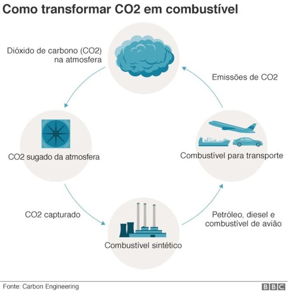 Infográfico mostra como é a transformação de CO2 em combustível — Foto: BBC