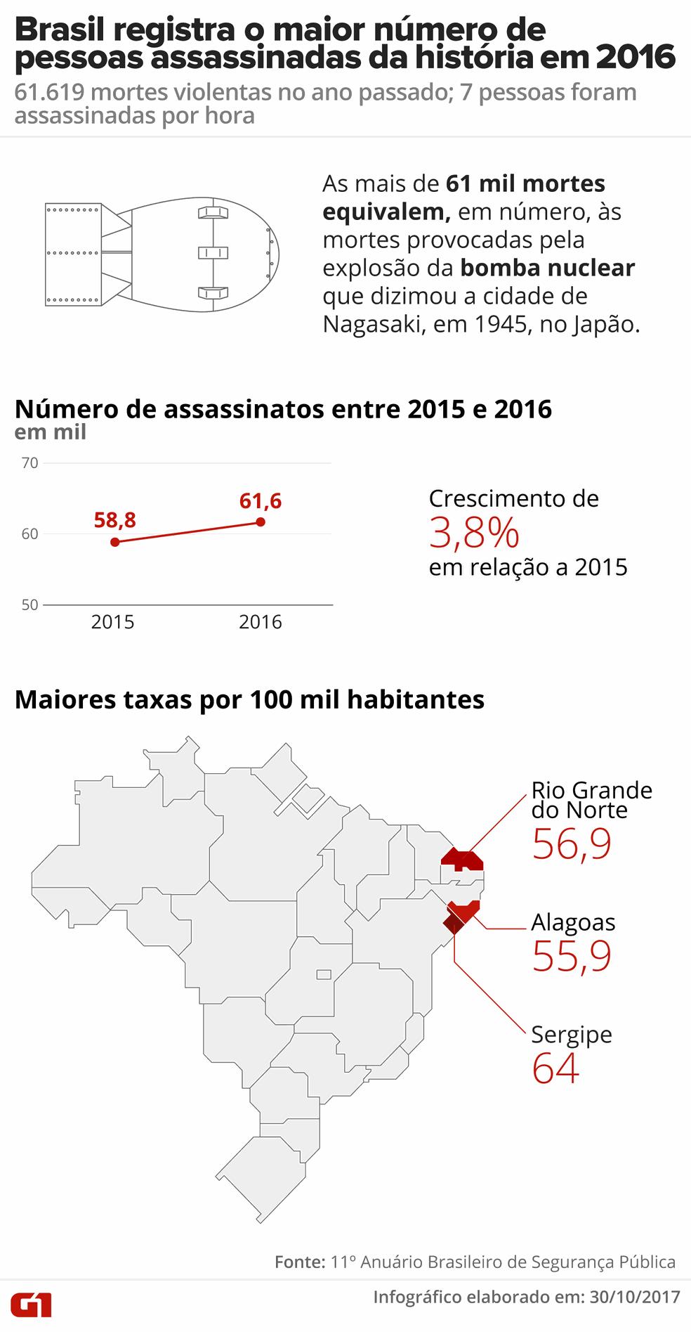 Brasil bate recorde em número de assassinatos em 2016 (Foto: Arte/G1 )
