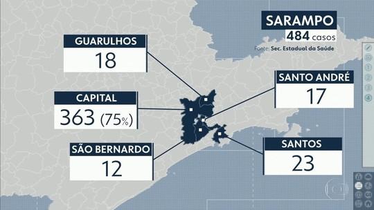 São Paulo tem 'dia D' para vacinação contra o sarampo