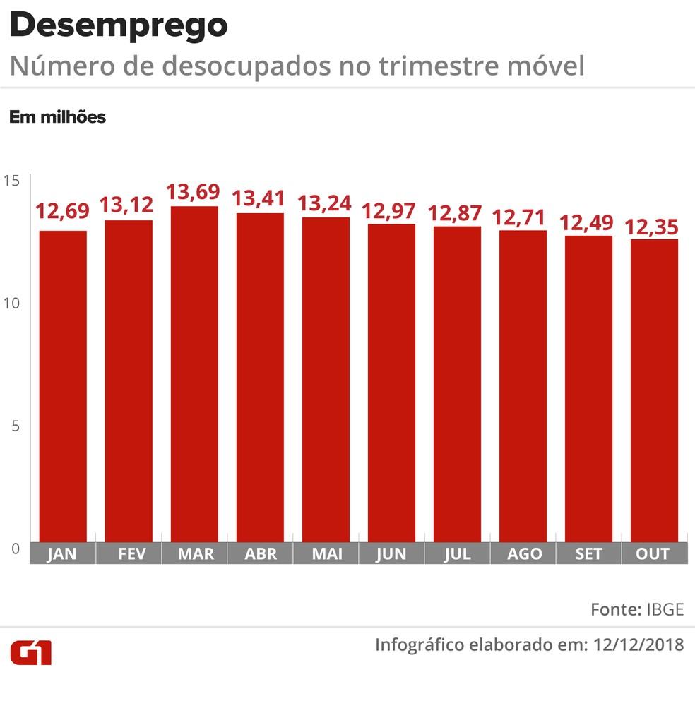 Desemprego em 2018 — Foto: Infográfico: Juliane Monteiro/G1