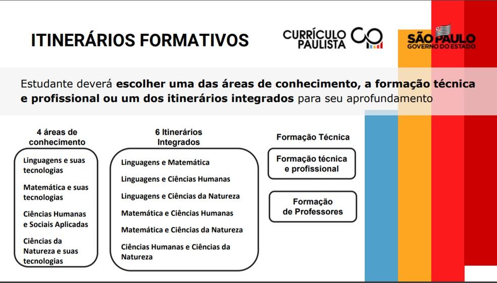 Entre as mudanças, os alunos poderão escolher uma das áreas de conhecimento para se aprofundar. — Foto: Divulgação/Governo do estado de São Paulo
