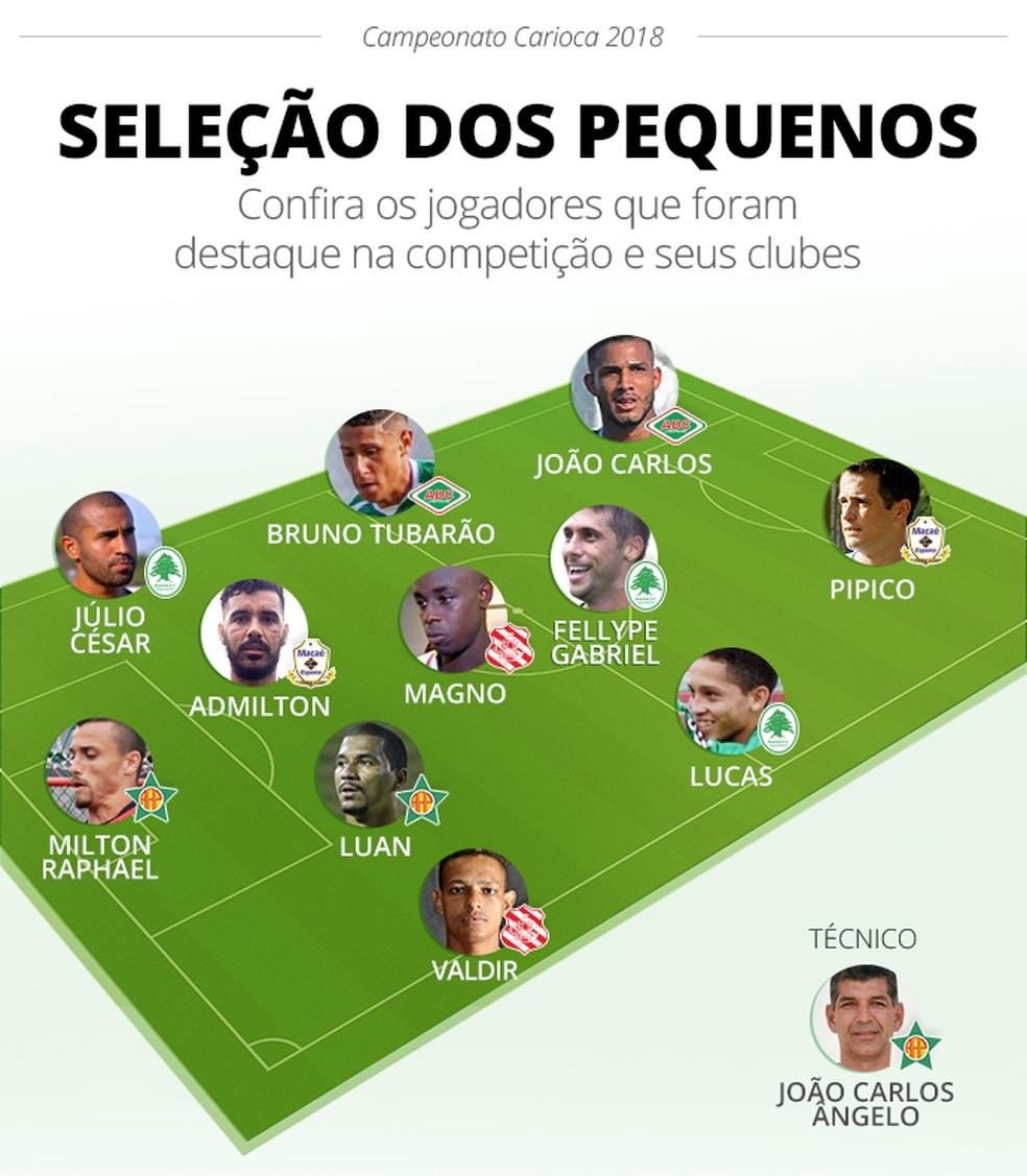 Jogadores que se destacaram no Campeonato Carioca (Foto: Infoesporte)