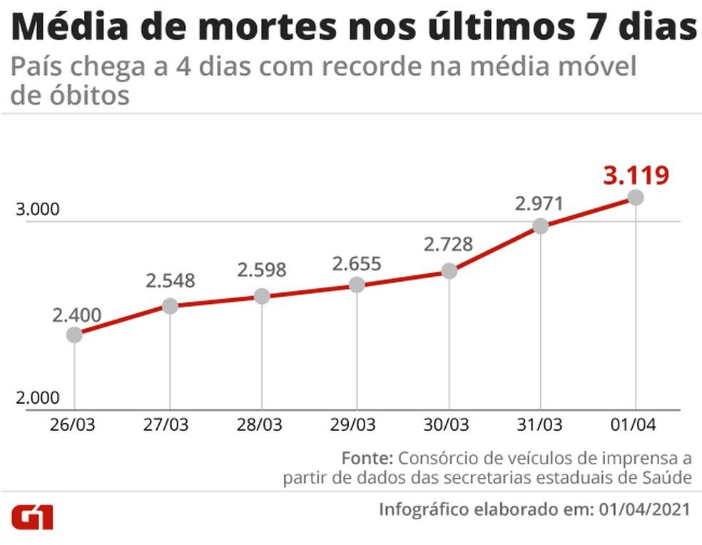 Evolução da média móvel de mortes por Covid na última semana no Brasil. Pela primeira vez o número passou da marca dos 3 mil — Foto: Editoria de Arte/G1