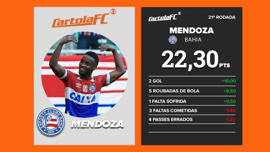 Cartoleiros priorizam Lucca e Zé Rafael na rodada #21, mas Mendoza e Sheik mitam