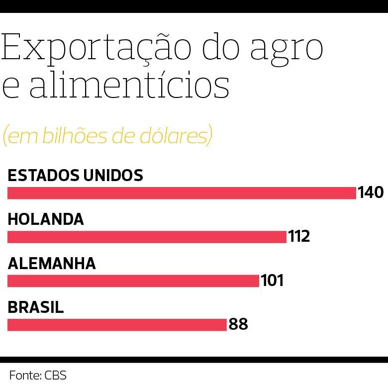 Holanda, Segundo maior exportador mundial de produtos do agro, país investe em clusters de alta tecnologia  (Foto:  )