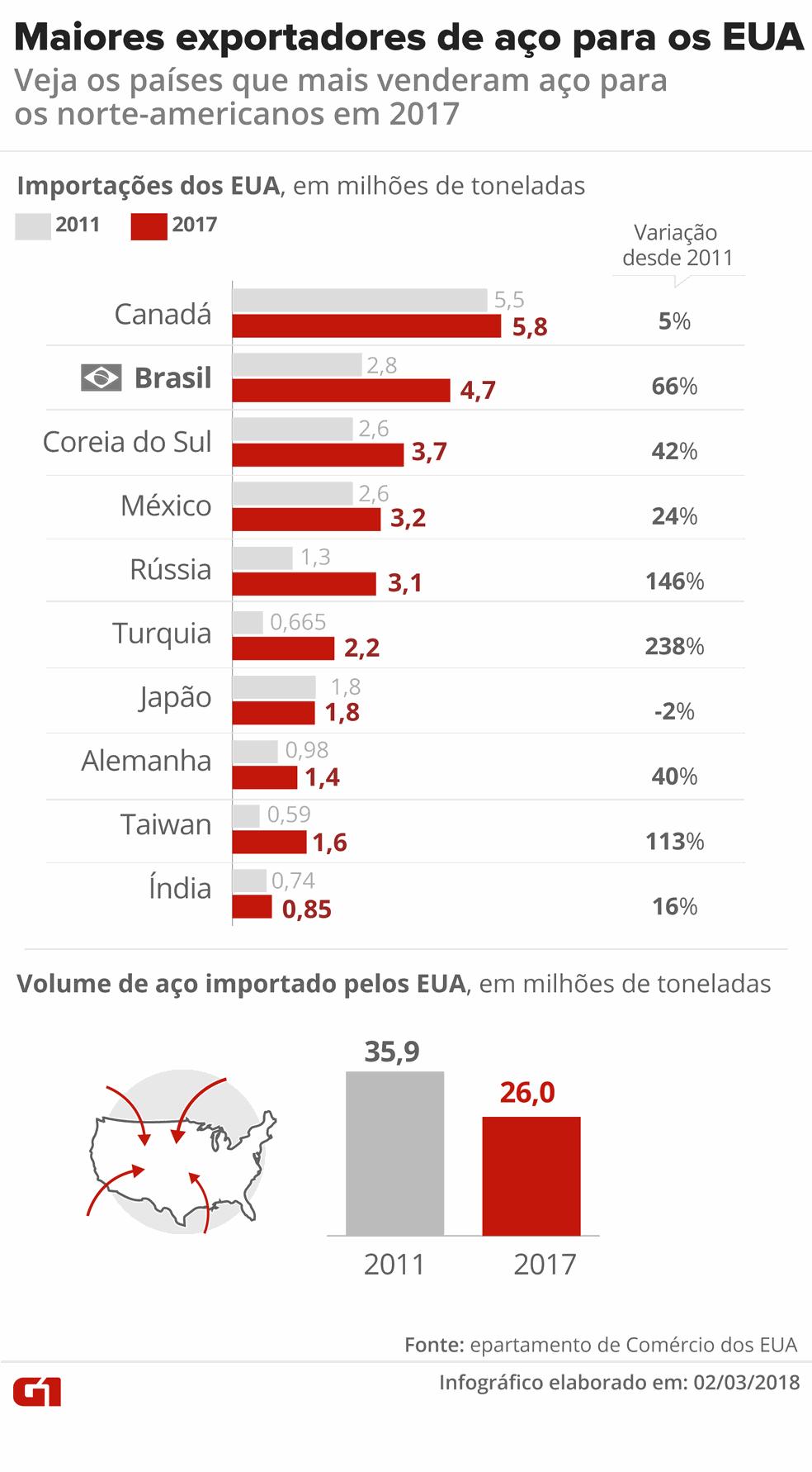 Infográfico mostra exportadores de aço para os EUA (Foto: Ilustração: Karina Almeida/G1)