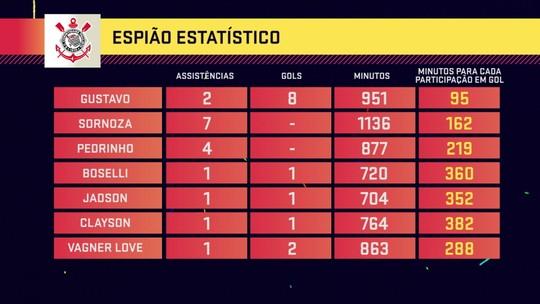 Seleção SporTV: Gustagol é quem mais participa diretamente dos gols do Corinthians em 2019