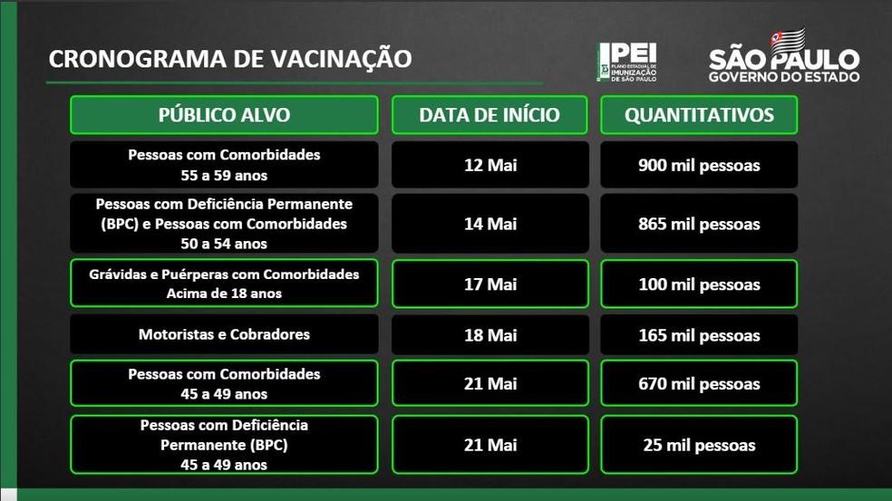 Novo calendário de vacinação do estado de São Paulo contra a Covid. — Foto: Divulgação/Governo de SP