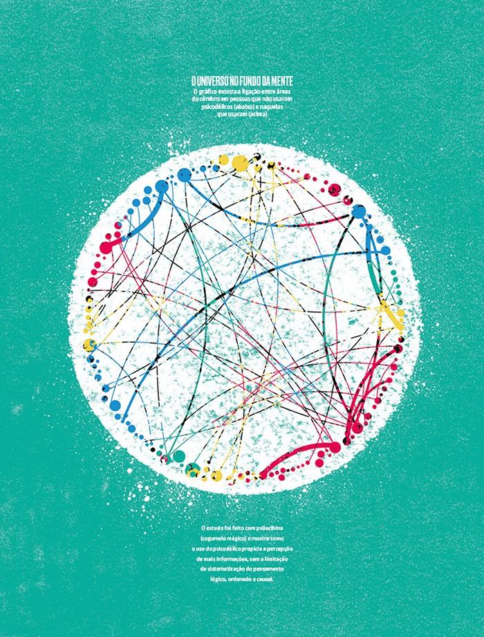 Gráfico do cérebro sem psicodélicos / Ayahuasca  (Foto: Gráfico do cérebro sem psicodélicos / Ayahuasca (Fonte: Petri et al. / Proceedings of The Royal Society Interface))