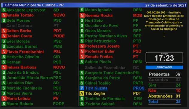 Câmara de Curitiba aprova em primeira discussão novo regime emergencial para empresas do transporte público