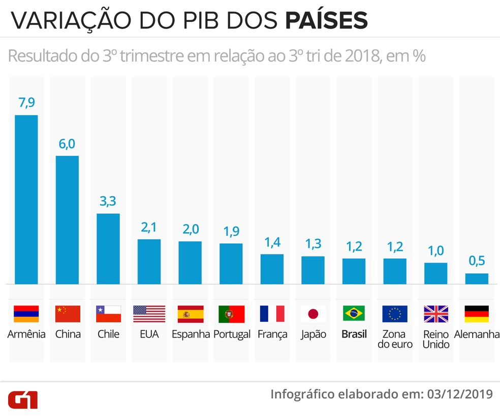 PIB dos países — Foto: Rodrigo Sanches/G1