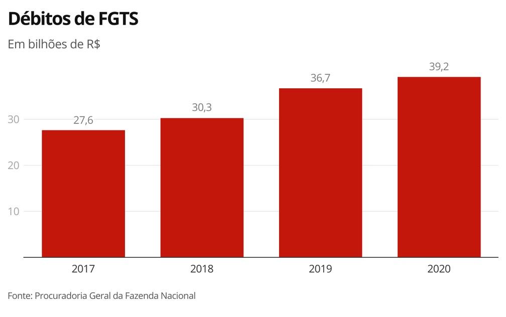Débitos de FGTS — Foto: Economia G1