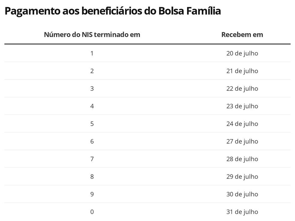 Calendário de saques da quarta parcela do Auxílio Emergencial para quem faz parte do Bolsa Família  — Foto: Economia/G1