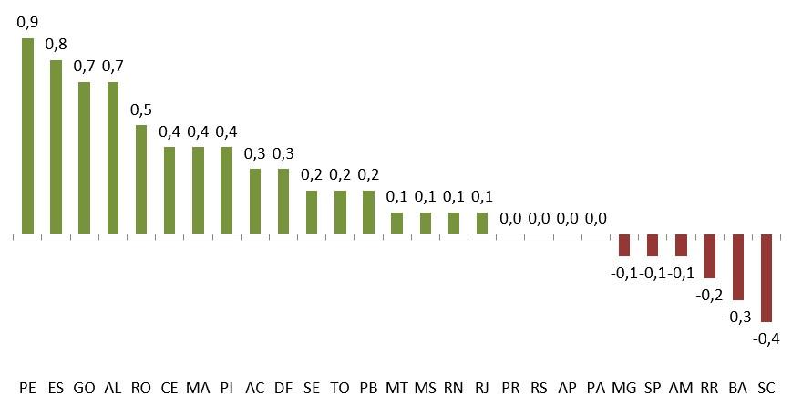 Gráfico 2 – Variação no Ideb Rede Pública Ensino Médio 2017