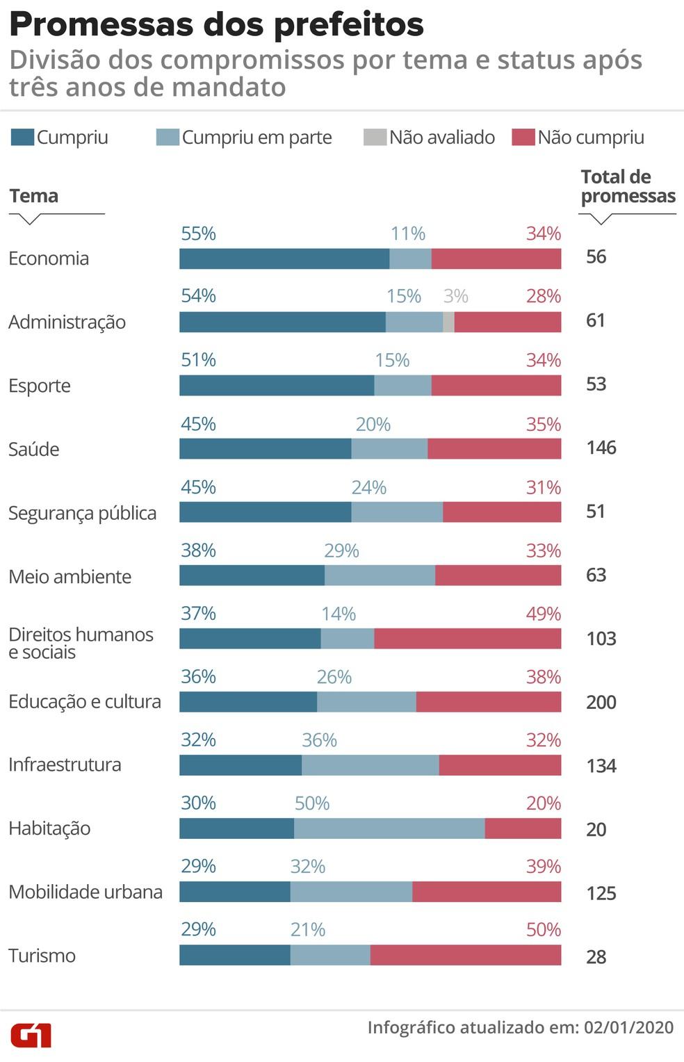 Promessas dos prefeitos por temas - 3º ano de mandato (2019) — Foto: Rodrigo Sanches/G1