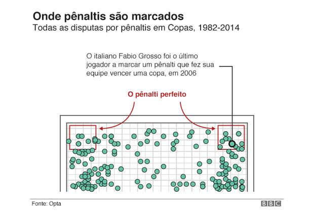 """Os pênaltis """"perfeitos"""" são aqueles cobrados no ângulo (Foto: BBC News Brasil)"""