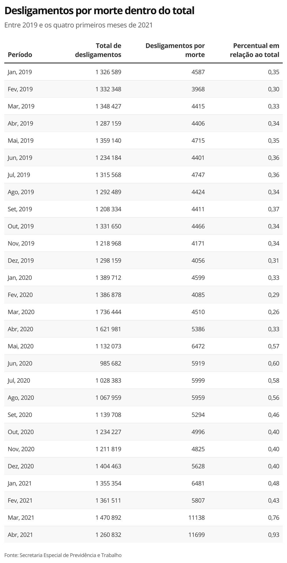Desligamentos por morte mês a mês — Foto: Economia G1