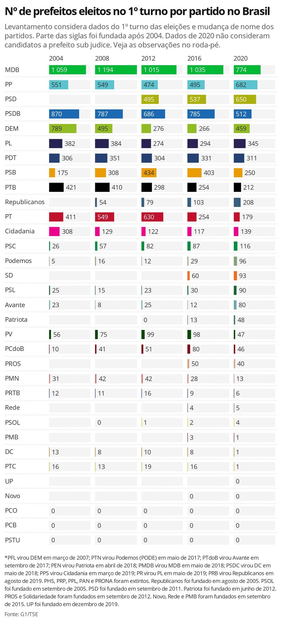 Nº de prefeitos eleitos no 1º turno por partido no Brasil — Foto: Datawrapper / Gabriela Caesar