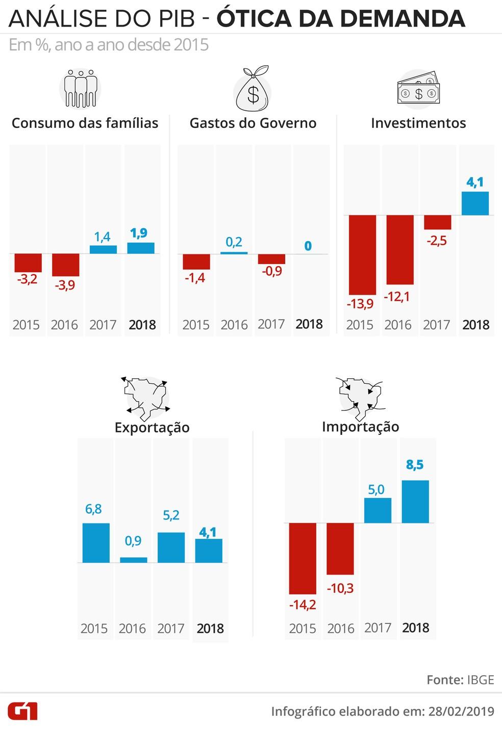 PIB anual pela ótica da demanda — Foto: Juliane Souza/G1