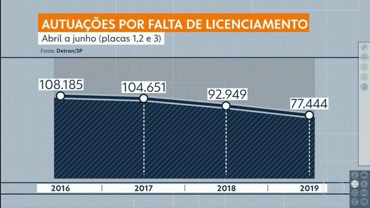 SP tem maior inadimplência por falta de licenciamento de veículos em 4 anos