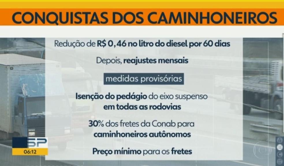 Medidas adotadas pelo governo Temer para acabar com a greve dos caminhoneiros (Foto: Bom Dia Brasil)