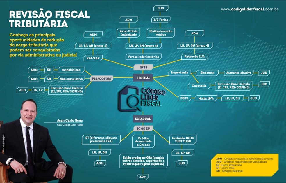 A Código Líder Fiscal utiliza inteligência artificial para o processamento de dados em Revisões Fiscais — Foto: Criação gráfica/ Felipe Ramos