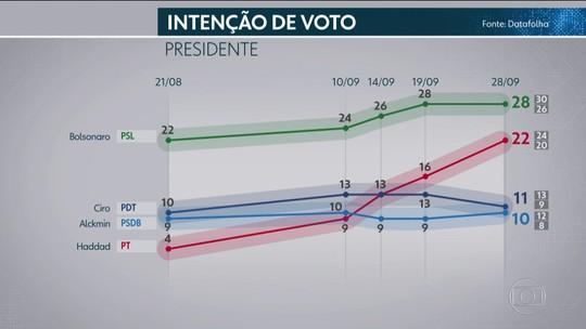 Datafolha de 29 de setembro para presidente: rejeição dos candidatos por região, renda, sexo, faixa etária e religião