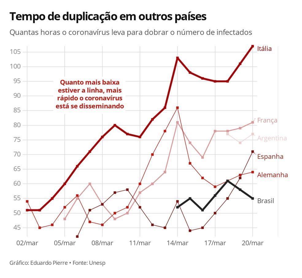 Tempo de duplicação em outros países — Foto: Eduardo Pierre/G1
