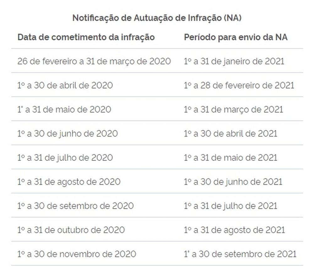 Calendário para envio de autuações — Foto: Ministério da Infraestrutura/Reprodução