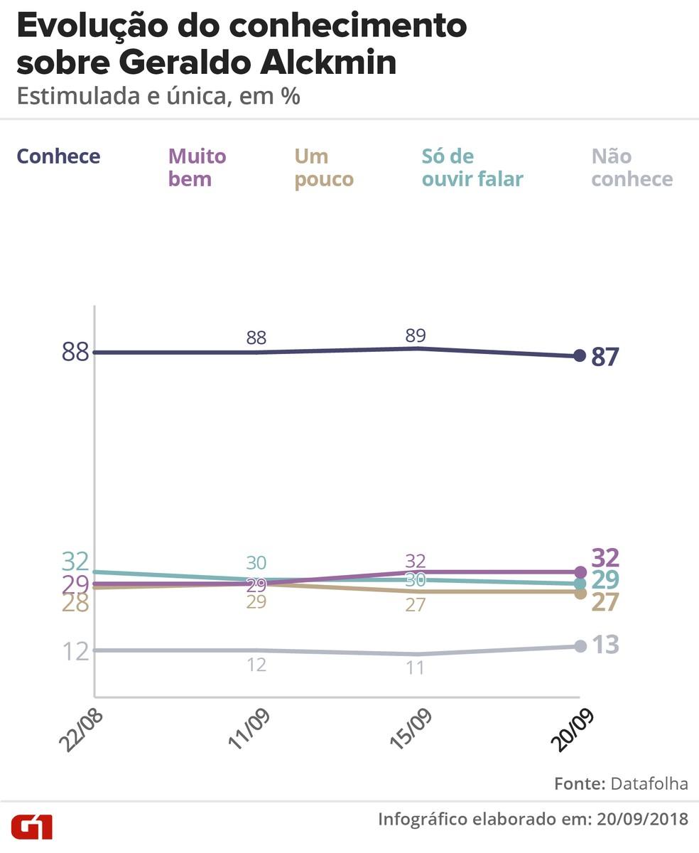 Pesquisa Datafolha 20/09: Evolução do conhecimento sobre Geraldo Alckmin — Foto: Igor Estrella/G1