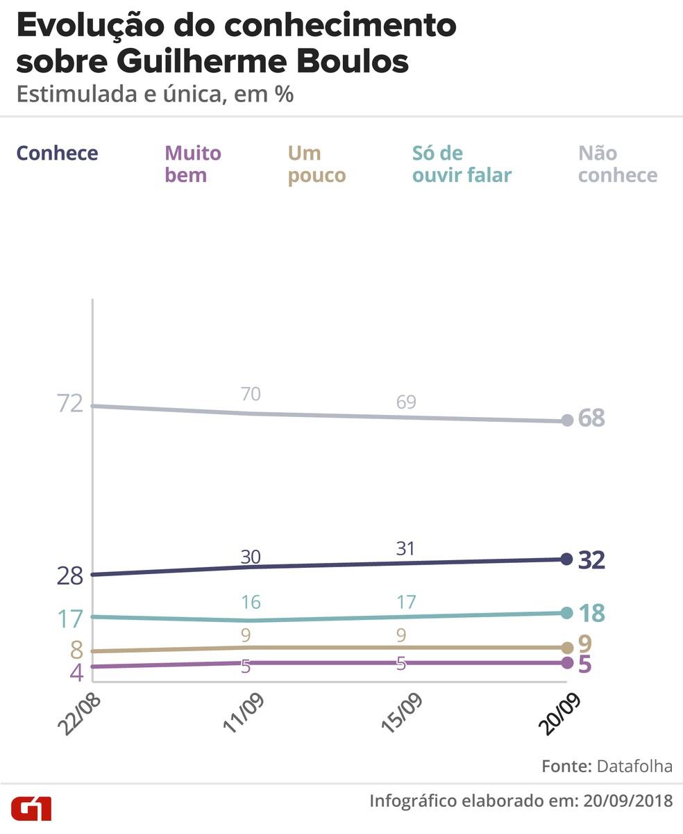 Pesquisa Datafolha 20/09: Evolução do conhecimento sobre Guilherme Boulos — Foto: Alexandre Mauro/G1
