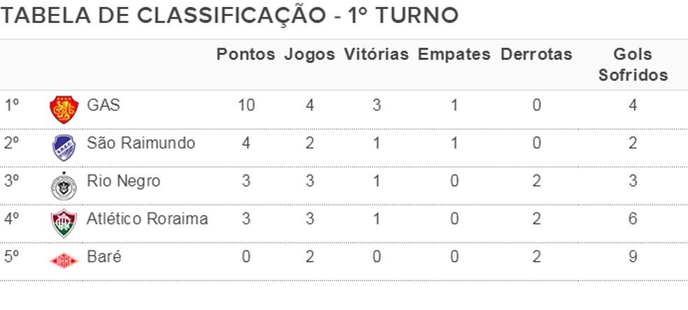 Classificação do 1º turno do Campeonato Roraimense 2020 até a 4ª rodada — Foto: GloboEsporte.com