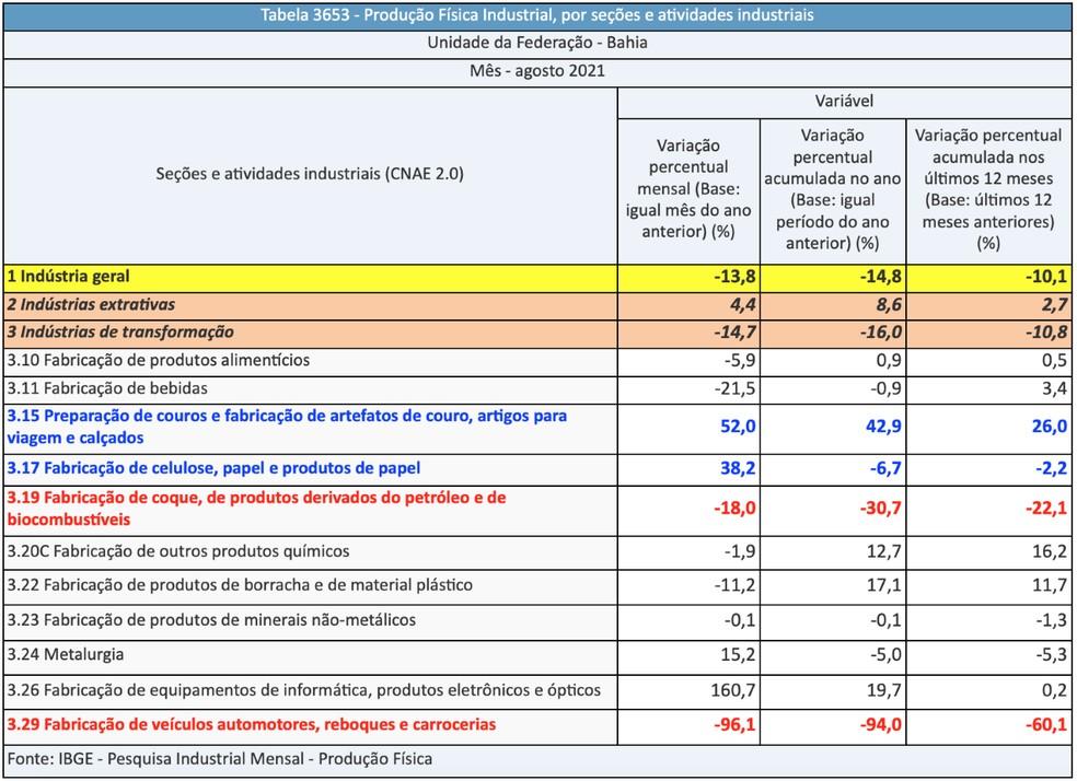 Produção industrial da Bahia tem segunda maior queda do país de julho para agosto em comparação a 2020 — Foto: Divulgação / IBGE