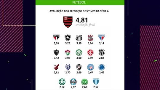 Flamengo é quem mais acerta nas contratações em 2019 entre times da Série A; veja as avaliações