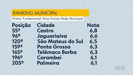 Veja como foi o desempenho das cidades da região dos Campos Gerais no Ideb