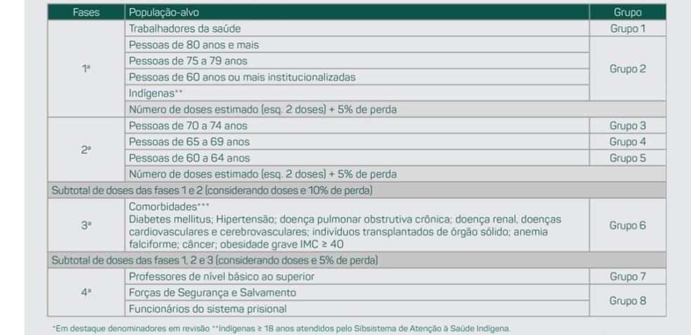 Fases da vacinação em Cuiabá — Foto: Prefeitura de Cuiabá/Reprodução