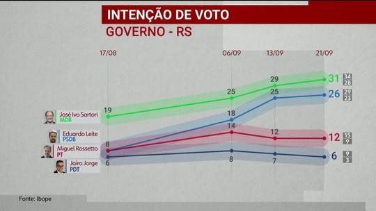 Ibope divulga pesquisa de intenção de voto para o governo do Rio Grande do Sul